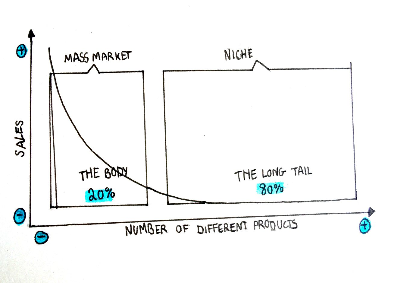 Diagrams to live your life by