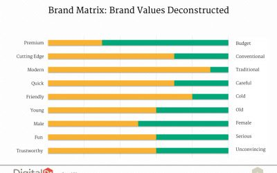 What makes a brand?