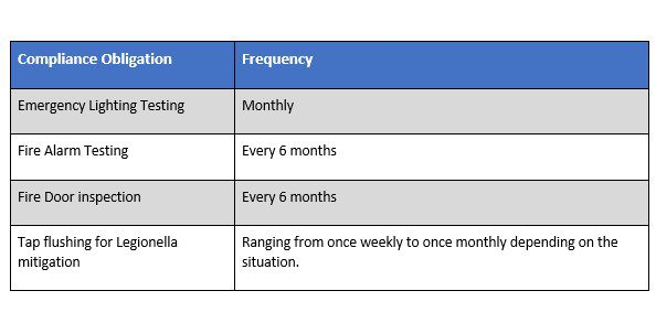 Safecility compliance obligation and frequency