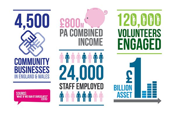 New analysis of community business sector published by Social Finance