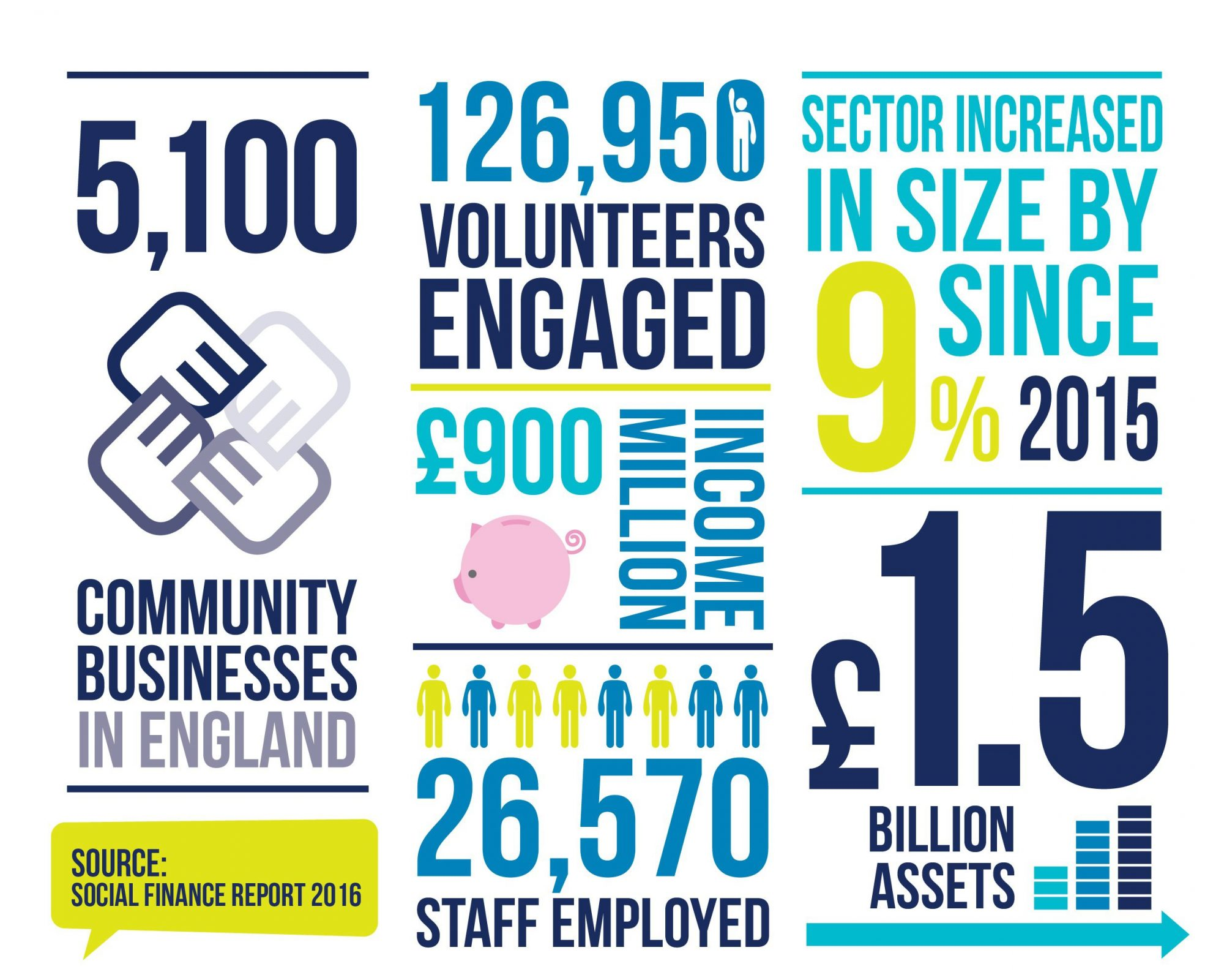 Community businesses grow 9% across England in 2015