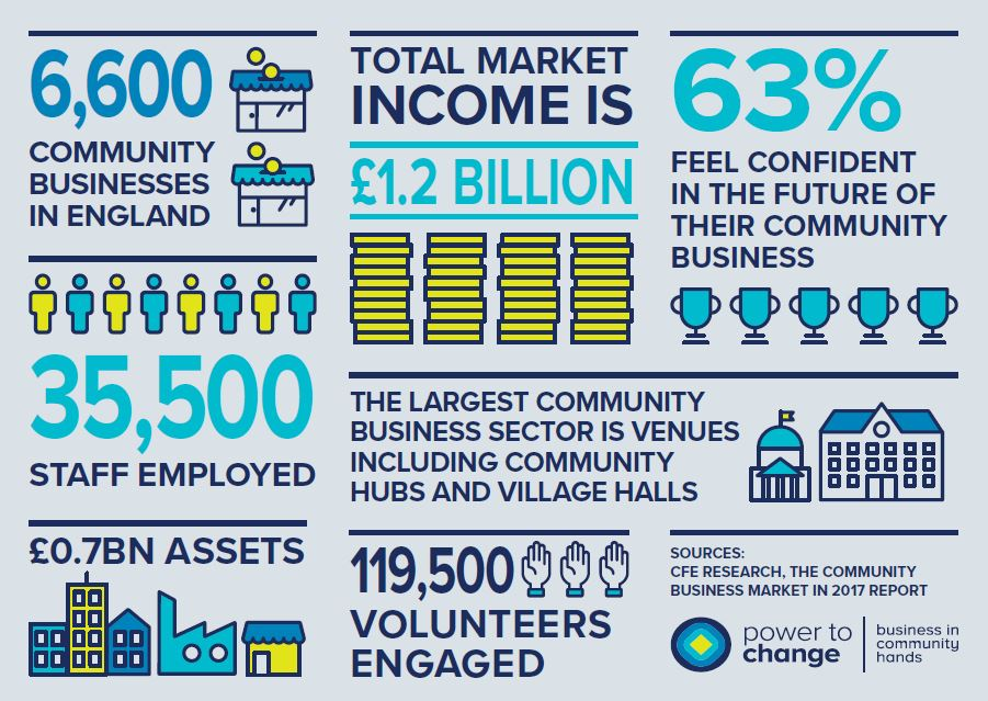 The Community Business Market in 2017